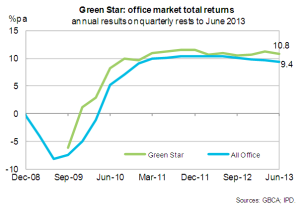 Graph showing Green Star Office Performance